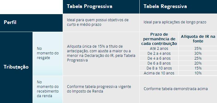 As diferenças entre PGBL x VGBL e Tributação Progressiva x Regressiva