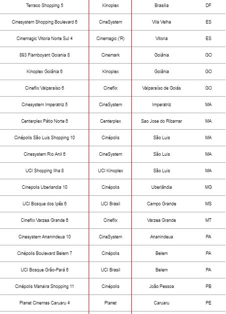 Maratona de Vingadores: lista de cinemas